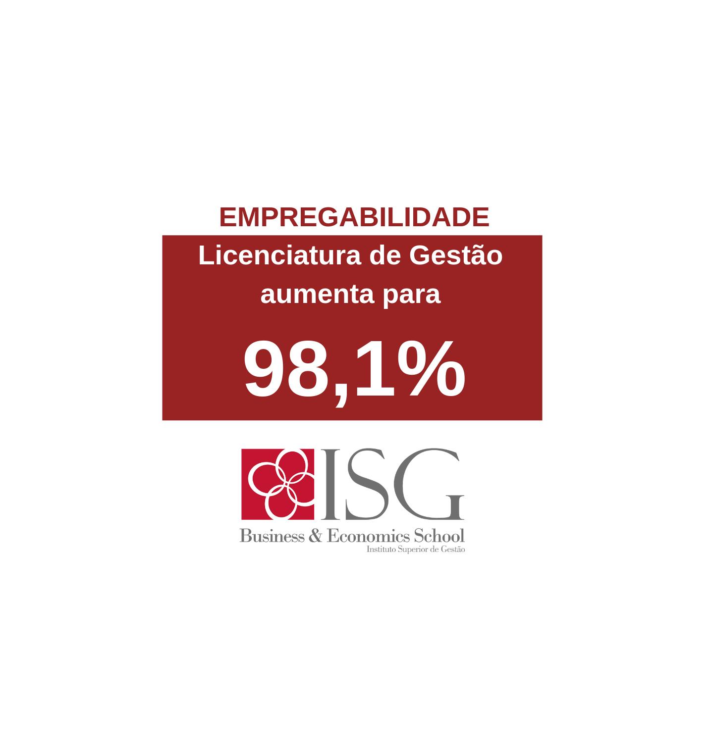 Empregabilidade do Curso de Gestão do ISG, aumenta para 98,1%